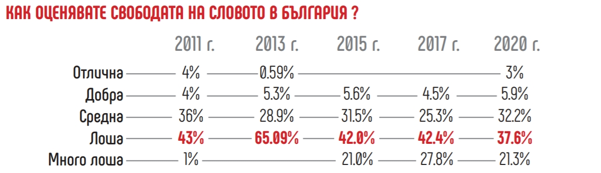 Как оценявате свободата на словото в България?